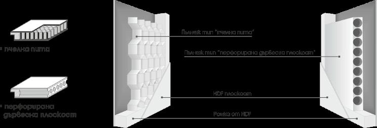 Gradde - Вътрешна конструкция